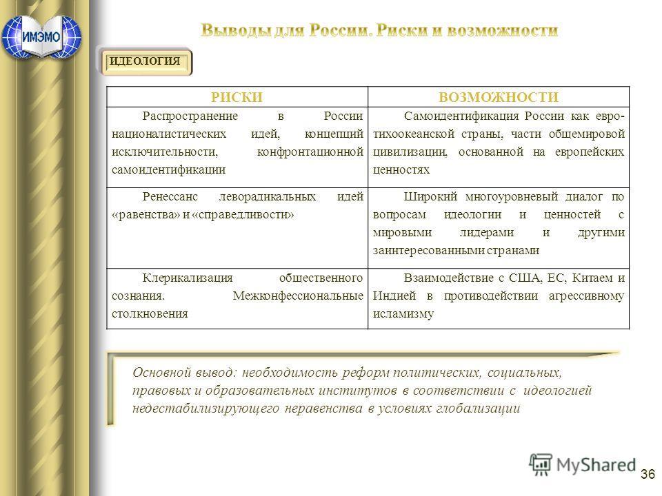 36 ИДЕОЛОГИЯ РИСКИВОЗМОЖНОСТИ Распространение в России националистических идей, концепций исключительности, конфронтационной самоидентификации Самоидентификация России как евро- тихоокеанской страны, части общемировой цивилизации, основанной на европ