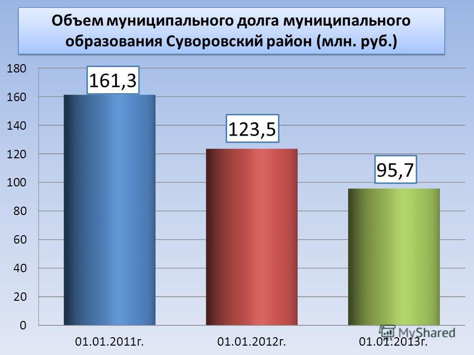 Объем муниципального долга муниципального образования Суворовский район (млн. руб.)