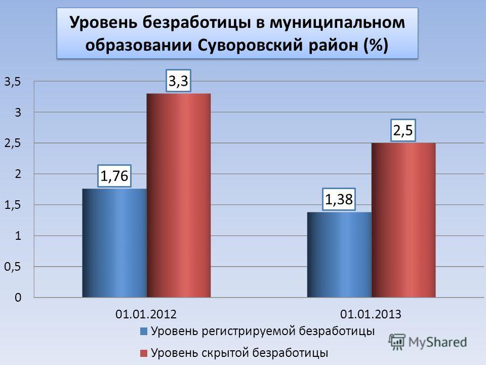 Уровень безработицы в муниципальном образовании Суворовский район (%)