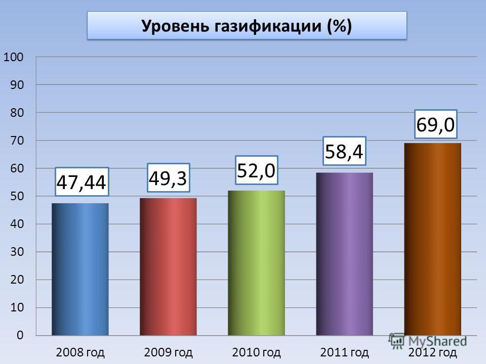 Уровень газификации (%)