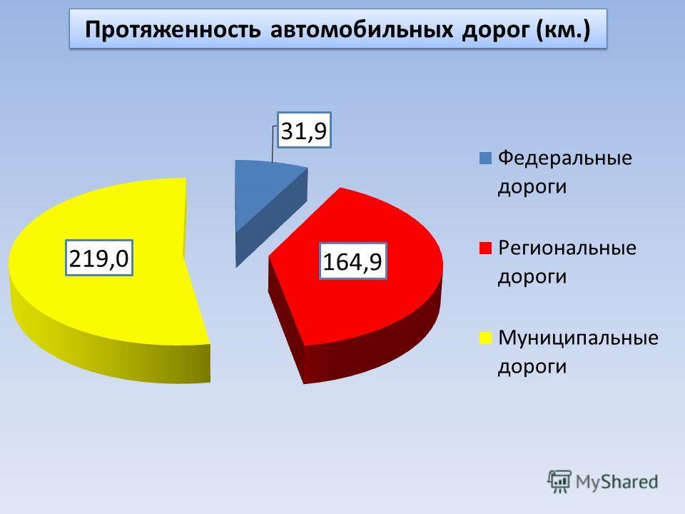 Протяженность автомобильных дорог (км.)