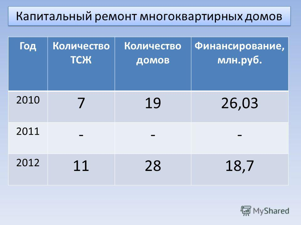 ГодКоличество ТСЖ Количество домов Финансирование, млн.руб. 2010 71926,03 2011 --- 2012 112818,7 Капитальный ремонт многоквартирных домов
