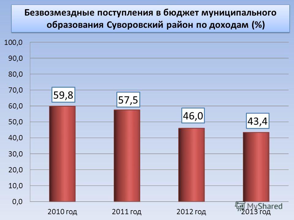 Безвозмездные поступления в бюджет муниципального образования Суворовский район по доходам (%)