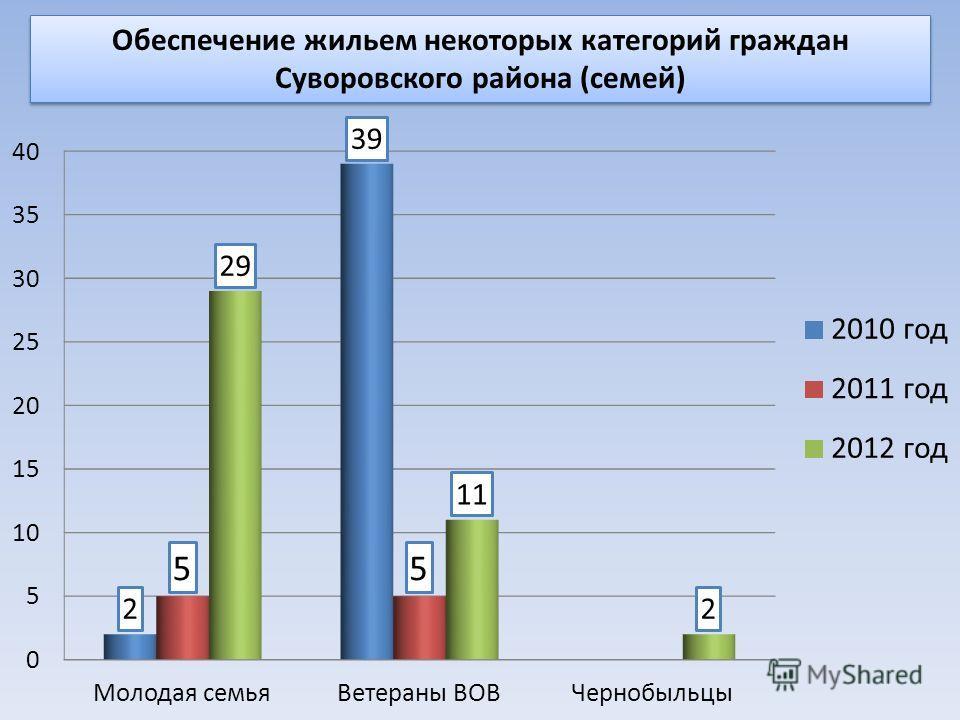 Обеспечение жильем некоторых категорий граждан Суворовского района (семей)