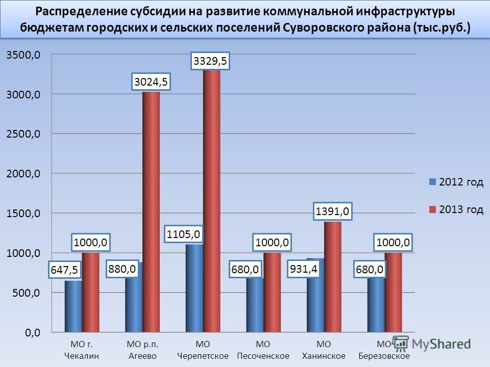 Распределение субсидии на развитие коммунальной инфраструктуры бюджетам городских и сельских поселений Суворовского района (тыс.руб.)