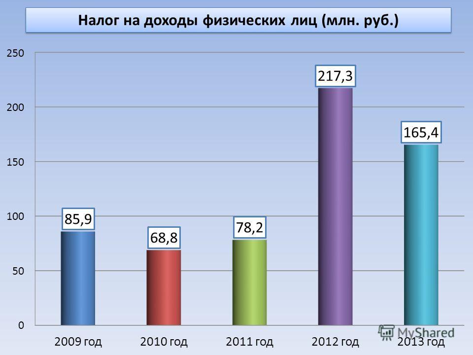 Налог на доходы физических лиц (млн. руб.)