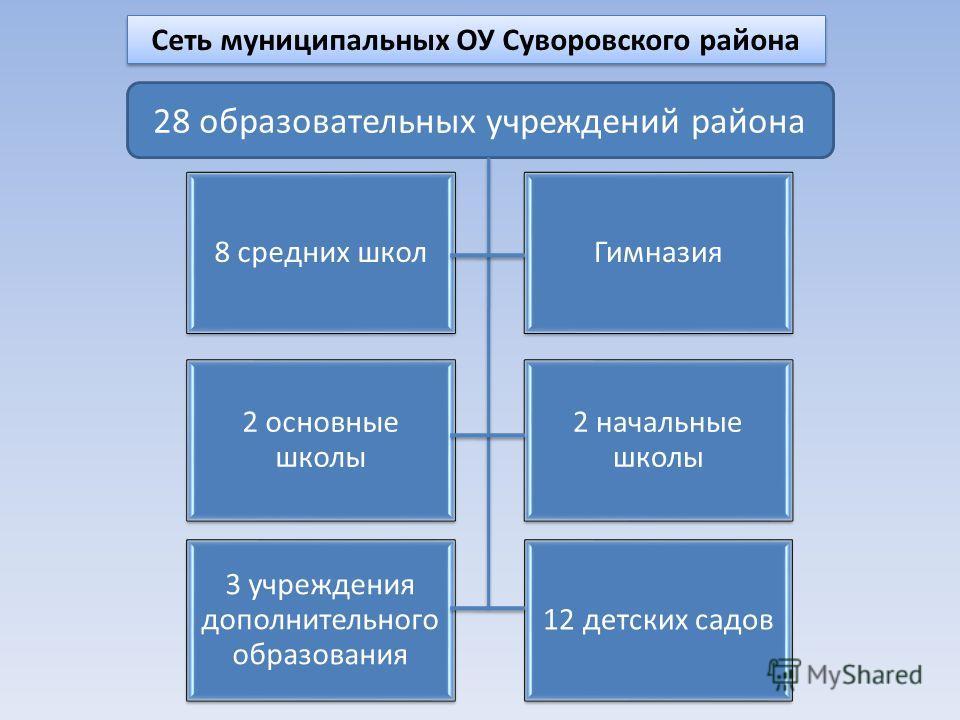 Сеть муниципальных ОУ Суворовского района 8 средних школГимназия 2 основные школы 2 начальные школы 3 учреждения дополнительного образования 12 детских садов 28 образовательных учреждений района