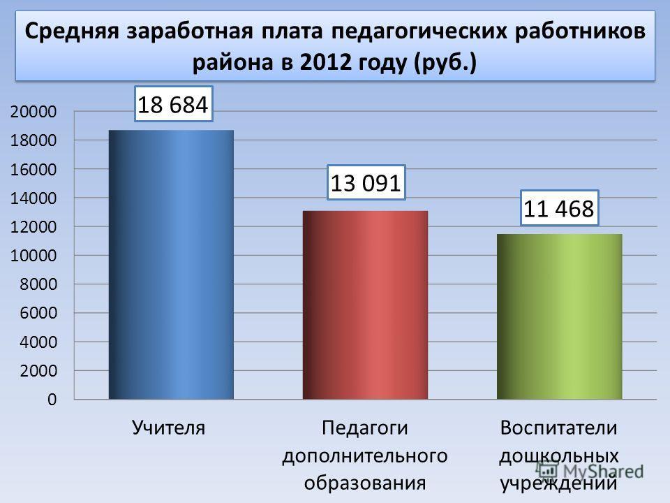 Средняя заработная плата педагогических работников района в 2012 году (руб.)