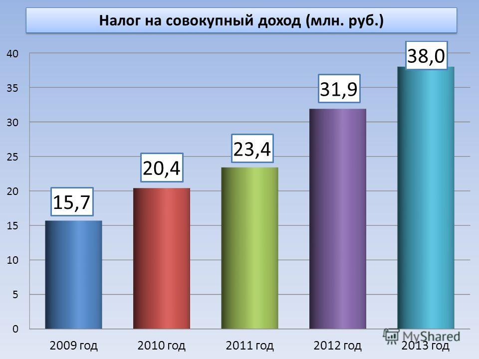 Налог на совокупный доход (млн. руб.)