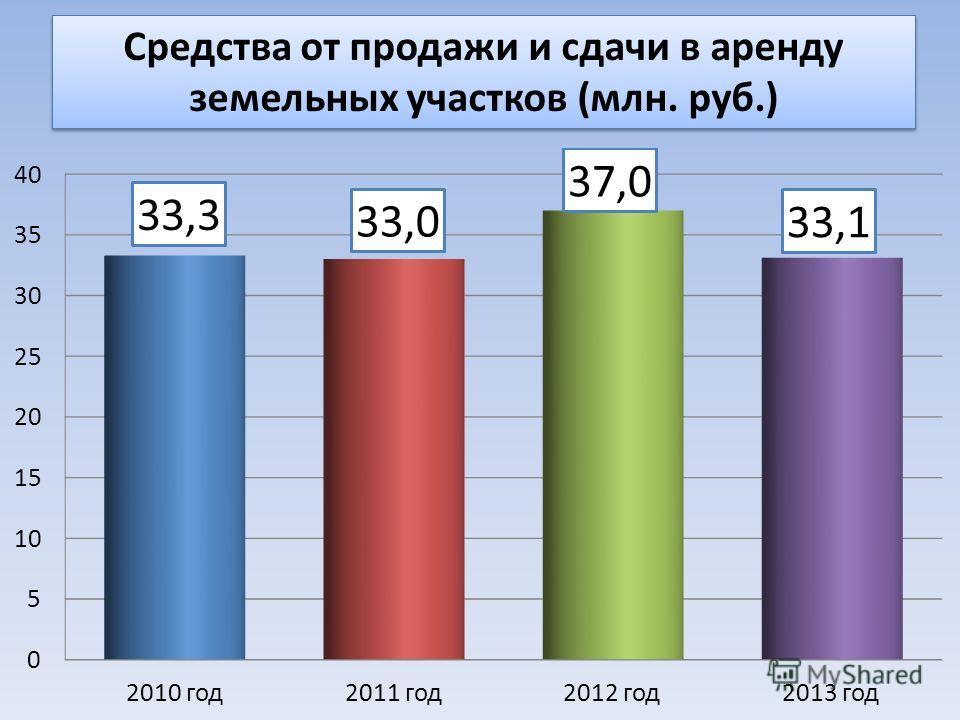 Средства от продажи и сдачи в аренду земельных участков (млн. руб.)