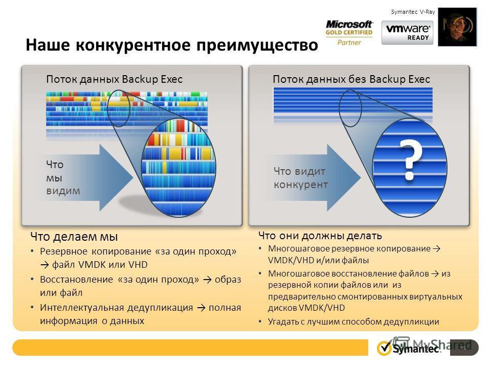 Наше конкурентное преимущество Поток данных Backup ExecПоток данных без Backup Exec Что видит конкурент Что они должны делать Многошаговое резервное копирование VMDK/VHD и/или файлы Многошаговое восстановление файлов из резервной копии файлов или из