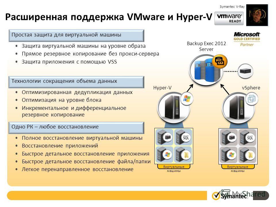 Расширенная поддержка VMware и Hyper-V Hyper-V vSphere Backup Exec 2012 Server Виртуальные машины Простая защита для виртуальной машины Защита виртуальной машины на уровне образа Прямое резервное копирование без прокси-сервера Защита приложения с пом