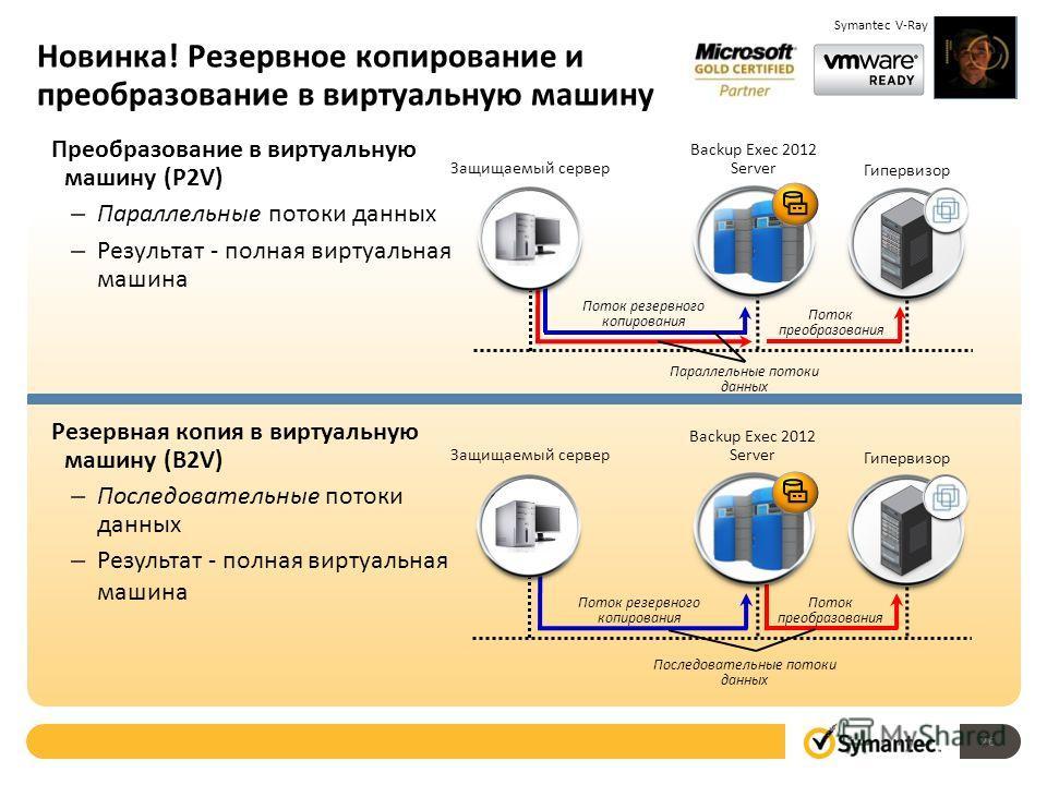 Новинка! Резервное копирование и преобразование в виртуальную машину Преобразование в виртуальную машину (P2V) – Параллельные потоки данных – Результат - полная виртуальная машина Защищаемый сервер Backup Exec 2012 Server Гипервизор Параллельные пото
