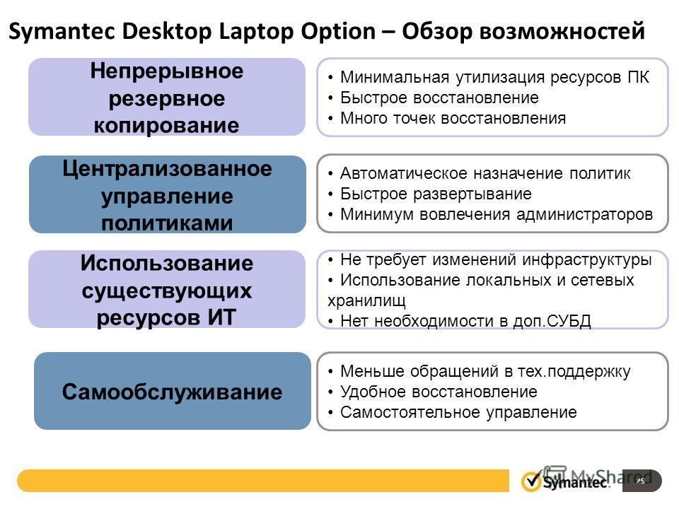 29 Symantec Desktop Laptop Option – Обзор возможностей Непрерывное резервное копирование Централизованное управление политиками Использование существующих ресурсов ИТ Самообслуживание Минимальная утилизация ресурсов ПК Быстрое восстановление Много то