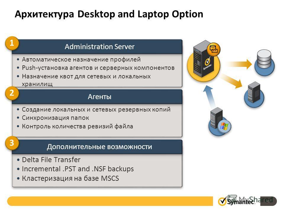 Архитектура Desktop and Laptop Option Дополнительные возможности Delta File Transfer Incremental.PST and.NSF backups Кластеризация на базе MSCS Агенты Создание локальных и сетевых резервных копий Синхронизация папок Контроль количества ревизий файла