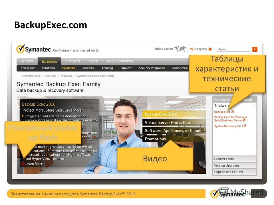 BackupExec.com Таблицы характеристик и технические статьи Рекламный ролик на flash Видео 38 Представление линейки продуктов Symantec Backup Exec 2012