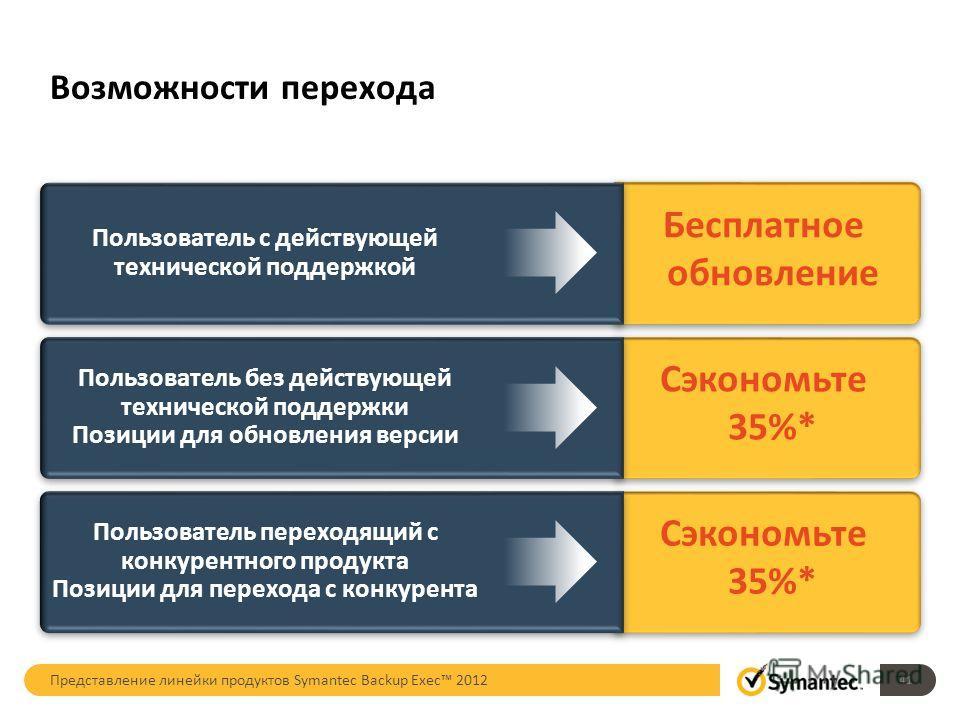 Возможности перехода Представление линейки продуктов Symantec Backup Exec 2012 Сэкономьте 35%* Пользователь переходящий с конкурентного продукта Позиции д л я перехода с конкурента Пользователь переходящий с конкурентного продукта Позиции д л я перех