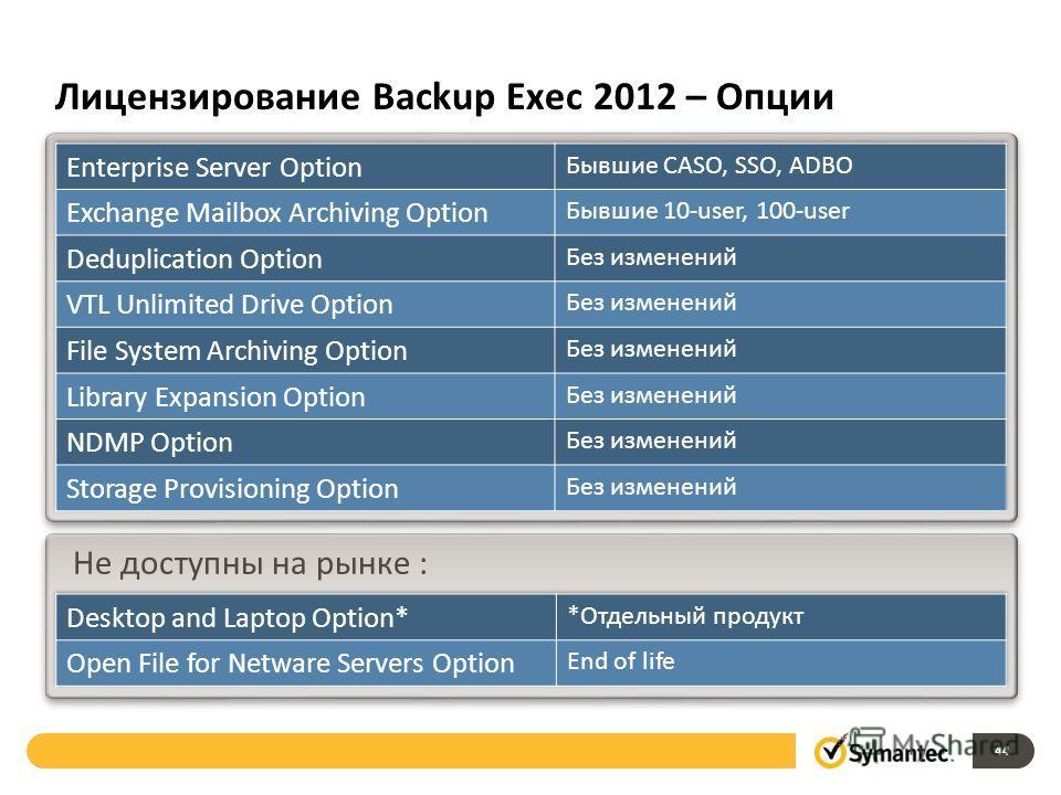 Лицензирование Backup Exec 2012 – Опции 44