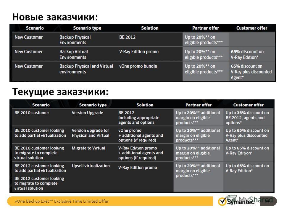 Новые заказчики: vOne Backup Exec Exclusive Time Limited Offer 46 Текущие заказчики: