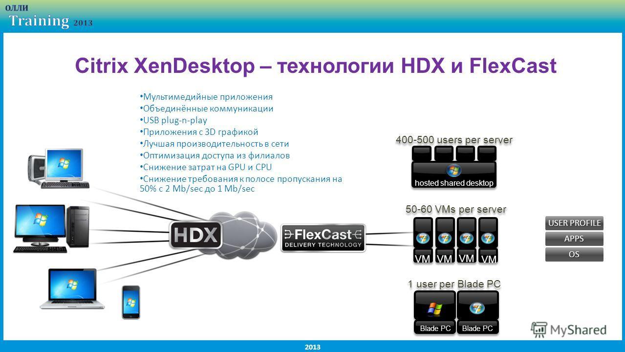 2013 Citrix XenDesktop – технологии HDX и FlexCast APPS USER PROFILE OS Мультимедийные приложения Объединённые коммуникации USB plug-n-play Приложения с 3D графикой Лучшая производительность в сети Оптимизация доступа из филиалов Снижение затрат на G
