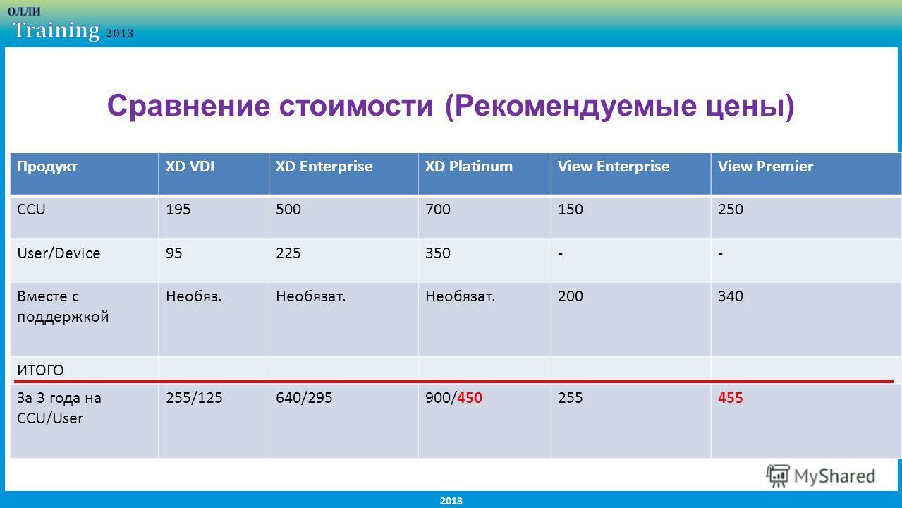 2013 Сравнение стоимости (Рекомендуемые цены) ПродуктXD VDIXD EnterpriseXD PlatinumView EnterpriseView Premier CCU195500700150250 User/Device95225350-- Вместе с поддержкой Необяз.Необязат. 200340 ИТОГО За 3 года на CCU/User 255/125640/295900/45025545