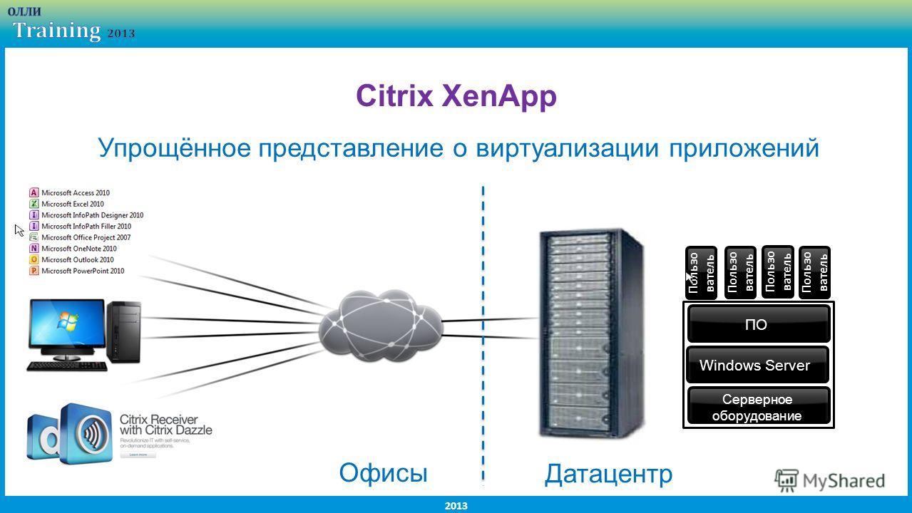 2013 Citrix XenApp Пользо ватель Серверное оборудование Windows Server ПО Пользо ватель Упрощённое представление о виртуализации приложений Офисы Датацентр