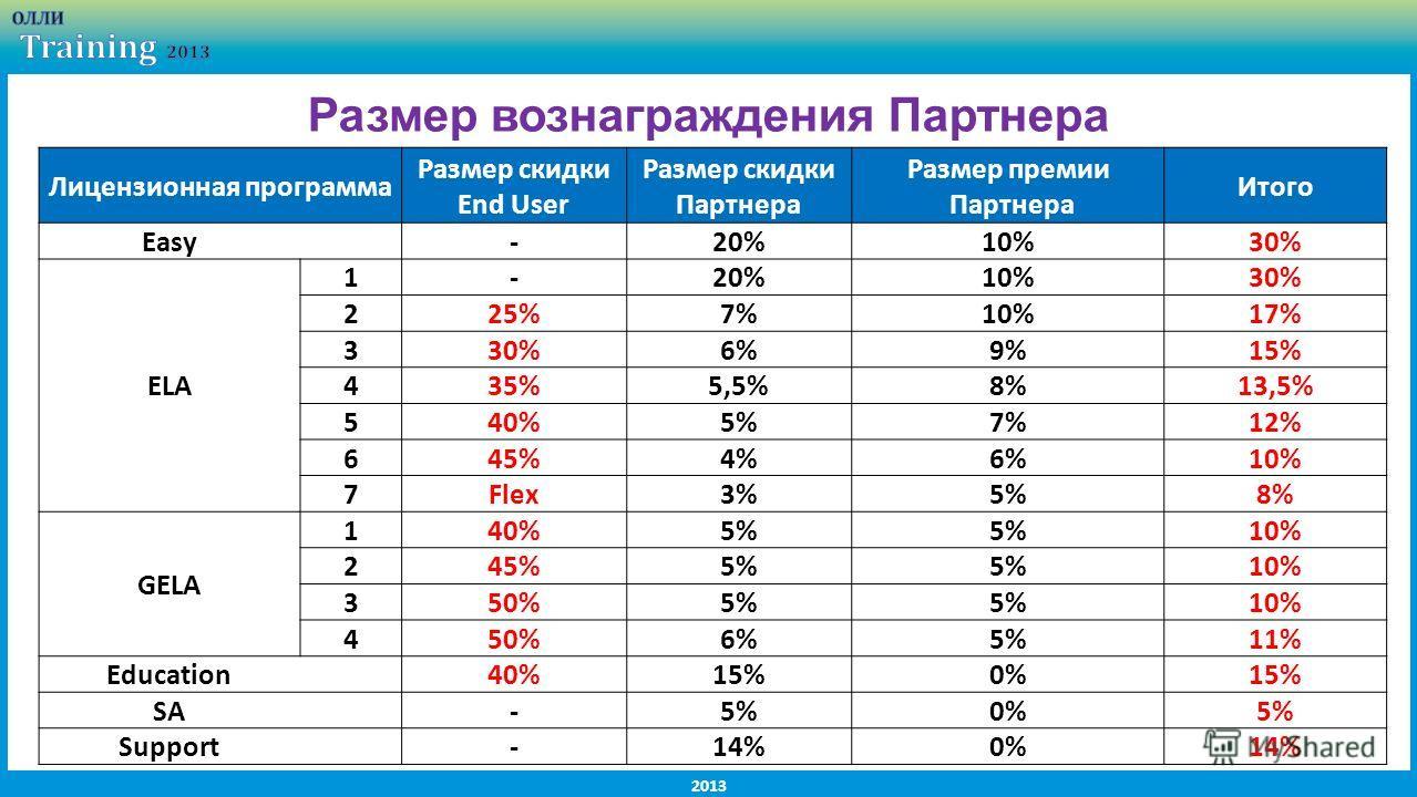 2013 Размер вознаграждения Партнера Лицензионная программа Размер скидки End User Размер скидки Партнера Размер премии Партнера Итого Easy -20%10%30% ELA 1-20%10%30% 225%7%10%17% 330%6%9%15% 435%5,5%8%13,5% 540%5%7%12% 645%4%6%10% 7Flex3%5%8% GELA 14