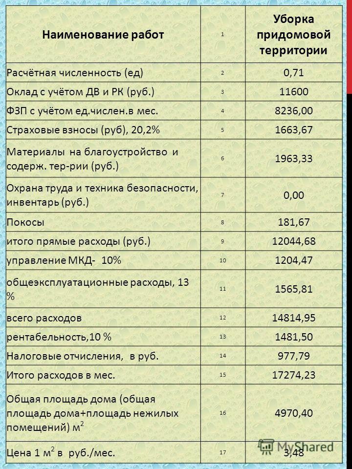 Наименование работ 1 Уборка придомовой территории Расчётная численность (ед) 2 0,71 Оклад с учётом ДВ и РК (руб.) 3 11600 ФЗП с учётом ед.числен.в мес. 4 8236,00 Страховые взносы (руб), 20,2% 5 1663,67 Материалы на благоустройство и содерж. тер-рии (