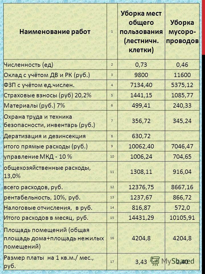 Наименование работ 1 Уборка мест общего пользования (лестничн. клетки) Уборка мусоро- проводов Численность (ед) 2 0,730,46 Оклад с учётом ДВ и РК (руб.) 3 980011600 ФЗП с учётом ед.числен. 4 7134,405375,12 Страховые взносы (руб) 20,2% 5 1441,151085,7