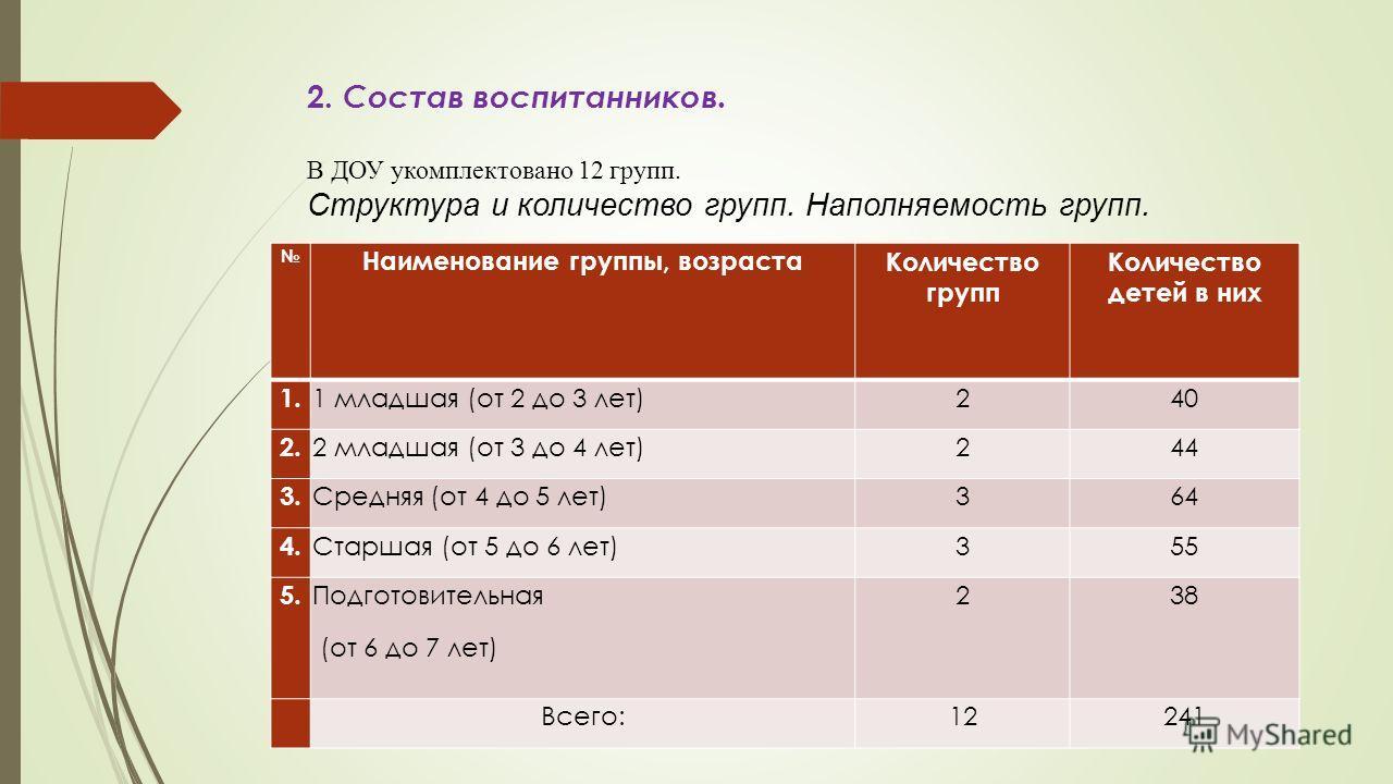 2. Состав воспитанников. В ДОУ укомплектовано 12 групп. Структура и количество групп. Наполняемость групп. Наименование группы, возрастаКоличество групп Количество детей в них 1. 1 младшая (от 2 до 3 лет)240 2. 2 младшая (от 3 до 4 лет)244 3. Средняя