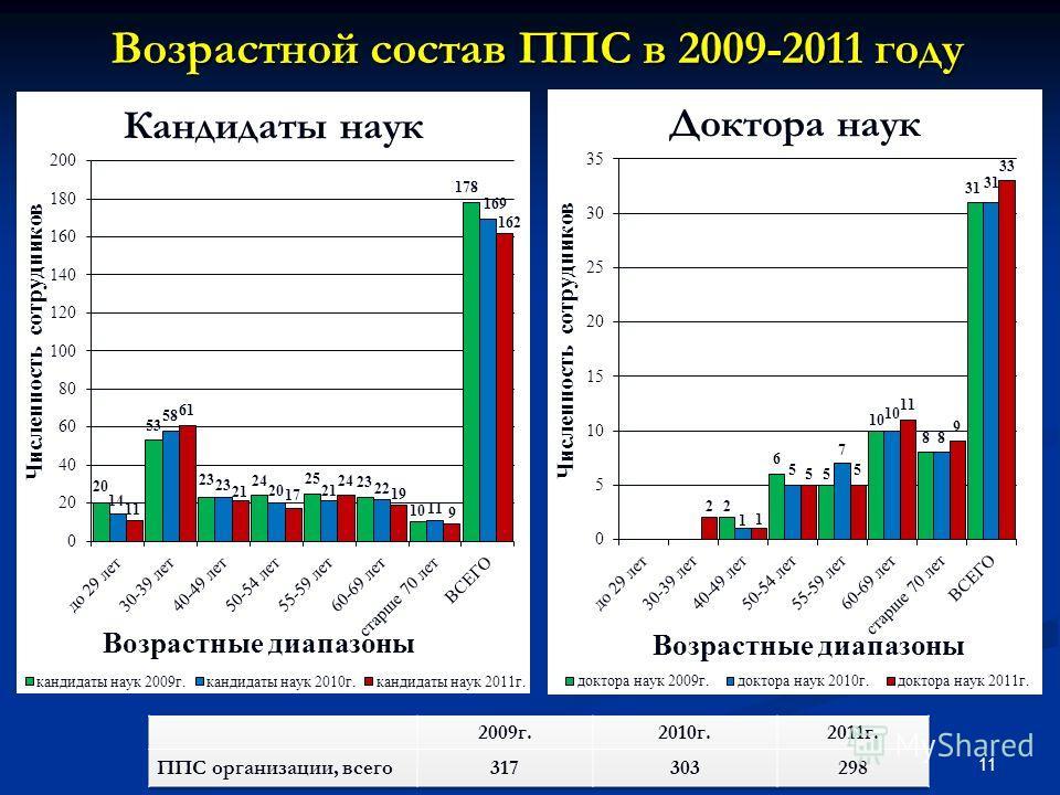 Возрастной состав ППС в 2009-2011 году 11