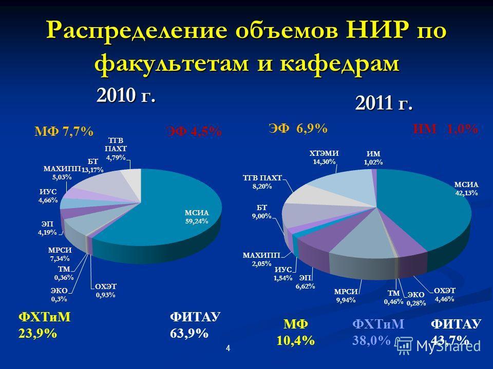 Распределение объемов НИР по факультетам и кафедрам 2010 г. 4 ФХТиМ 23,9% МФ 7,7%ЭФ 4,5% ФИТАУ 63,9% 2011 г. ФХТиМ 38,0% МФ 10,4% ЭФ 6,9% ФИТАУ 43,7% ИМ 1,0%