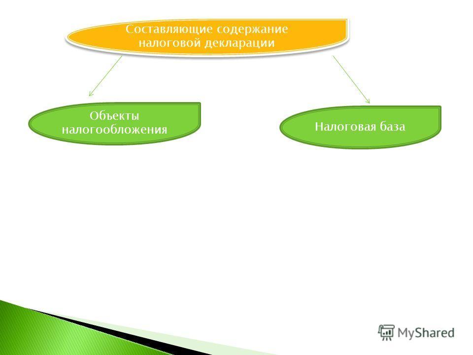 Составляющие содержание налоговой декларации Объекты налогообложения Налоговая база