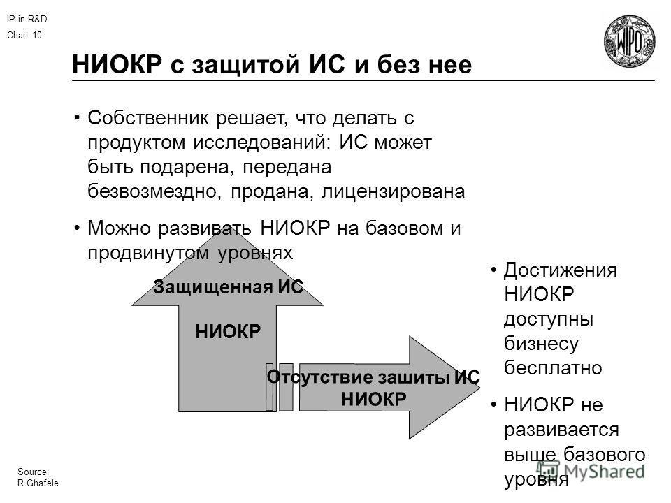 IP in R&D Chart 10 Source: R.Ghafele НИОКР с защитой ИС и без нее Отсутствие зашиты ИС НИОКР Защищенная ИС НИОКР Собственник решает, что делать с продуктом исследований: ИС может быть подарена, передана безвозмездно, продана, лицензирована Можно разв