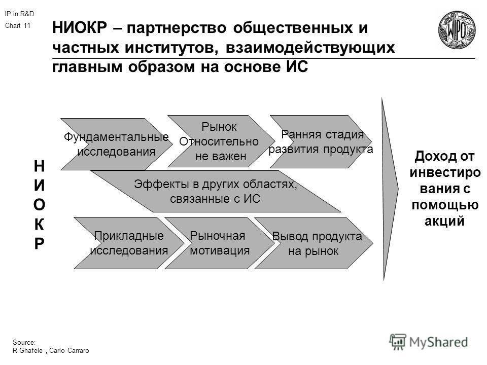 IP in R&D Chart 11 Source: R.Ghafele НИОКР – партнерство общественных и частных институтов, взаимодействующих главным образом на основе ИС Доход от инвестиро вания с помощью акций Фундаментальные исследования Прикладные исследования Эффекты в других