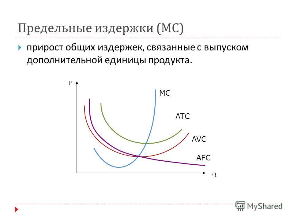 Предельные издержки ( MC ) прирост общих издержек, связанные с выпуском дополнительной единицы продукта. Р Q MC AVC ATC AFC