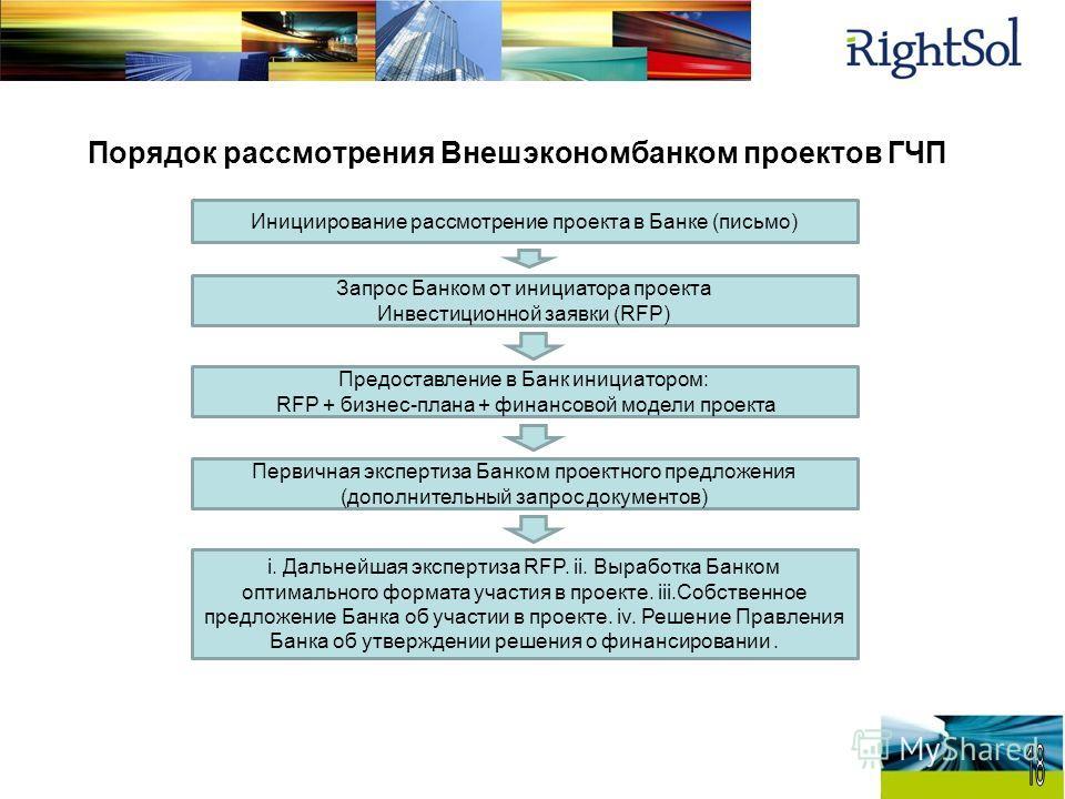 Порядок рассмотрения Внешэкономбанком проектов ГЧП Инициирование рассмотрение проекта в Банке (письмо) Запрос Банком от инициатора проекта Инвестиционной заявки (RFP) Предоставление в Банк инициатором: RFP + бизнес-плана + финансовой модели проекта П