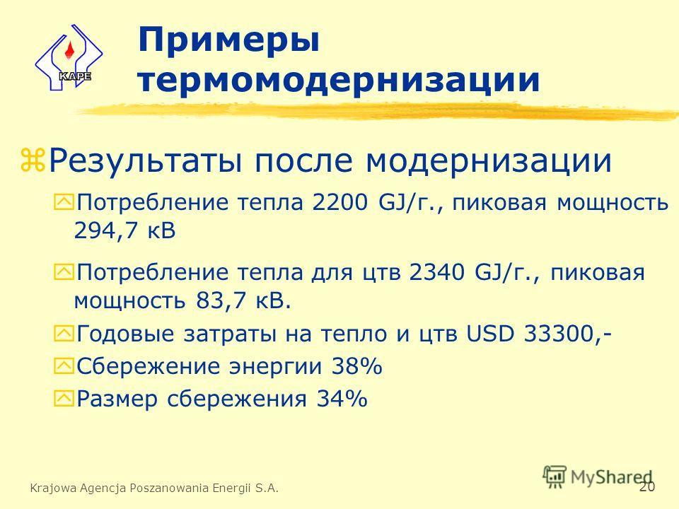 Krajowa Agencja Poszanowania Energii S.A. 20 Примеры термомодернизации zРезультаты после модернизации yПотребление тепла 2200 GJ/г., пиковая мощность 294,7 кВ yПотребление тепла для цтв 2340 GJ/г., пиковая мощность 83,7 кВ. yГодовые затраты на тепло