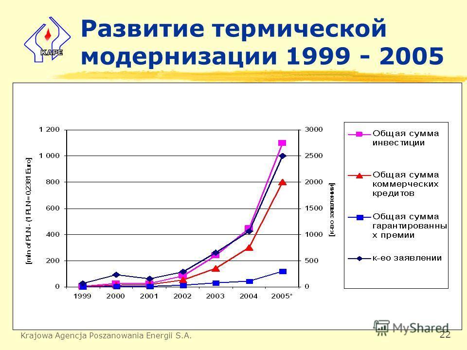 Krajowa Agencja Poszanowania Energii S.A. 22 Развитие термической модернизации 1999 - 2005