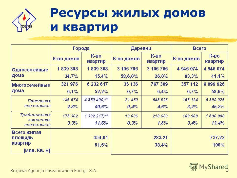 Krajowa Agencja Poszanowania Energii S.A. 3 Ресурсы жилых домов и квартир