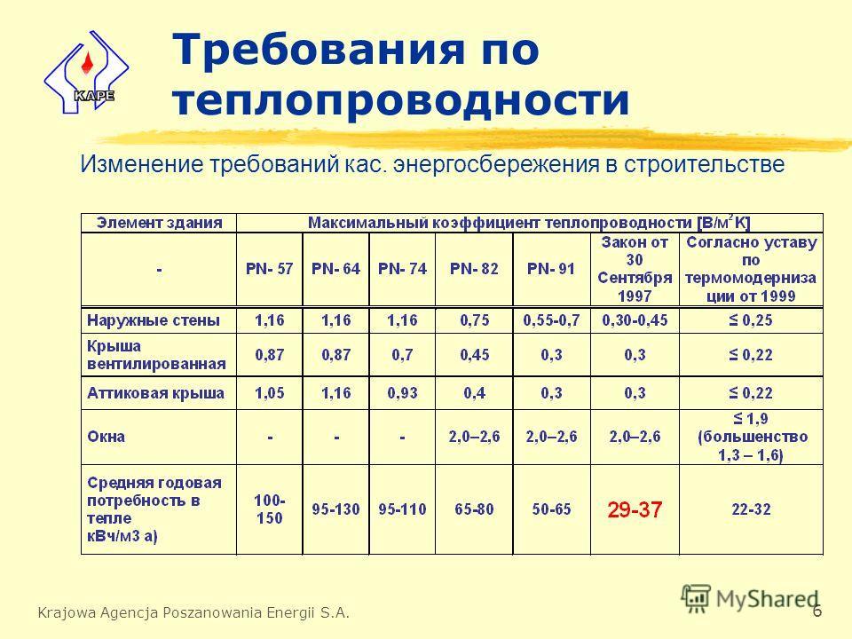 Krajowa Agencja Poszanowania Energii S.A. 6 Требования по теплопроводности Изменение требований кас. энергосбережения в строительстве