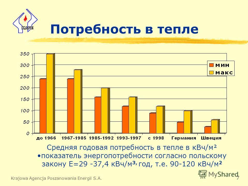 Krajowa Agencja Poszanowania Energii S.A. 7 Потребность в тепле Средняя годовая потребность в тепле в кВч/м показатель энергопотребности согласно польскому закону Е=29 -37,4 кВч/м 3, год, т.е. 90-120 кВч/м 2