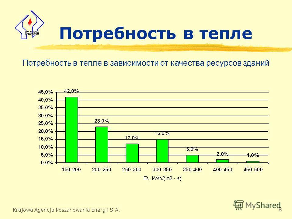 Krajowa Agencja Poszanowania Energii S.A. 8 Потребность в тепле Потребность в тепле в зависимости от качества ресурсов зданий