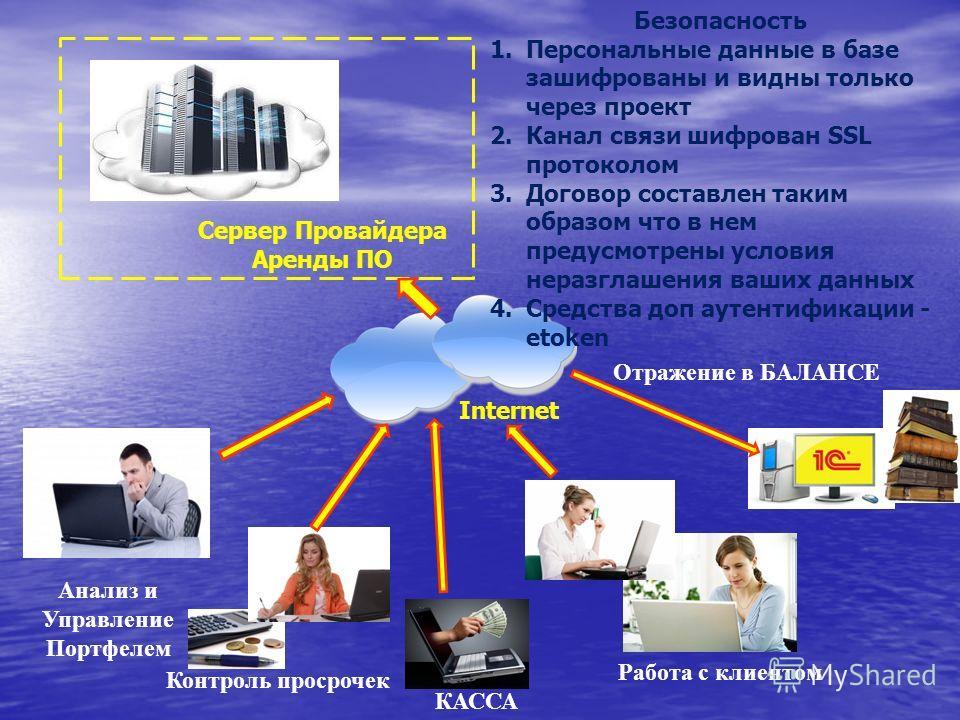 Работа с клиентом КАССА Контроль просрочек Анализ и Управление Портфелем Отражение в БАЛАНСЕ Сервер Провайдера Аренды ПО Internet Безопасность 1.Персональные данные в базе зашифрованы и видны только через проект 2.Канал связи шифрован SSL протоколом