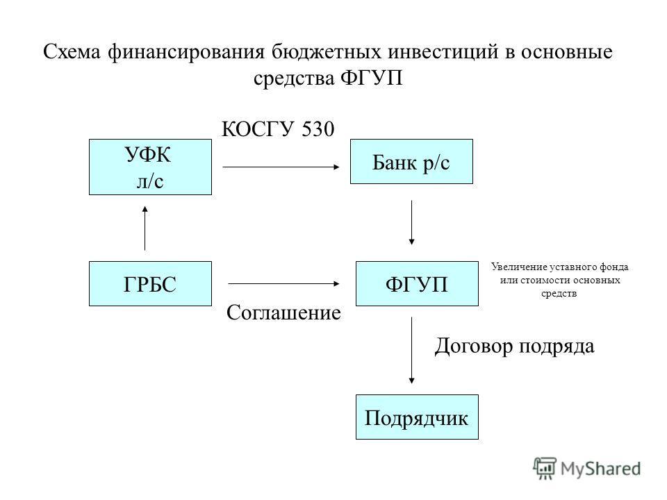 Схема финансирования бюджетных