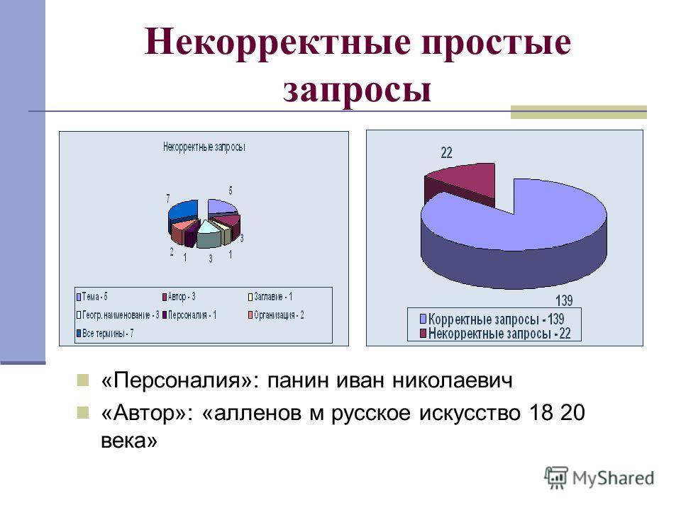Некорректные простые запросы «Персоналия»: панин иван николаевич «Автор»: «алленов м русское искусство 18 20 века»