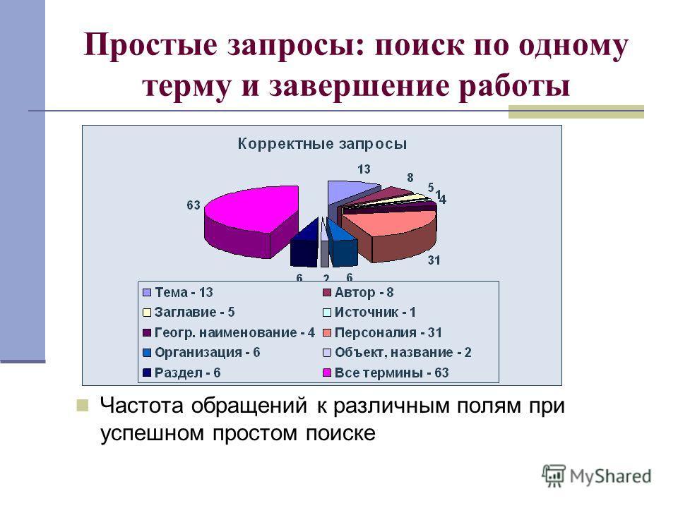 Простые запросы: поиск по одному терму и завершение работы Частота обращений к различным полям при успешном простом поиске