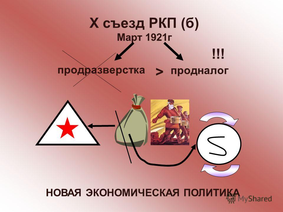 Х съезд РКП (б) Март 1921г продналог продразверстка > !!! НОВАЯ ЭКОНОМИЧЕСКАЯ ПОЛИТИКА