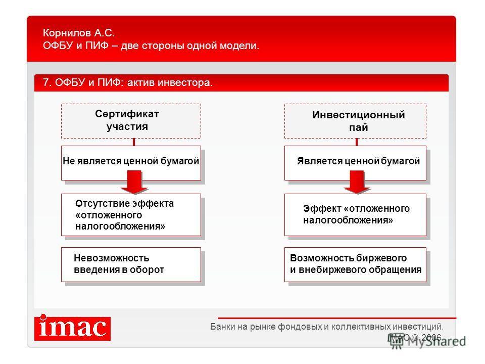 Корнилов А.С. ОФБУ и ПИФ – две стороны одной модели. Банки на рынке фондовых и коллективных инвестиций. IMAC © 2006. Инвестиционный пай 7. ОФБУ и ПИФ: актив инвестора. Сертификат участия Не является ценной бумагой Отсутствие эффекта «отложенного нало
