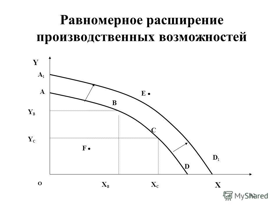 32 Равномерное расширение производственных возможностей О X Y A YCYC XBXB XCXC F B C E YBYB D A1A1 D 1